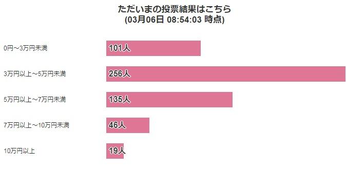 調査1:家庭の食費は毎月いくら?