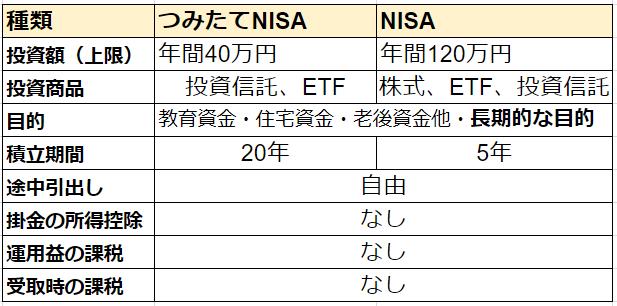 【人生100年時代の老後資金】「つみたてNISA」か「一般NISA」も活用を