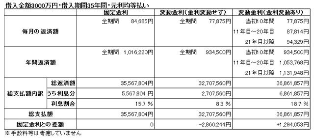 3500万円を借入期間35年で借りた場合の3パターンの総支払額比較