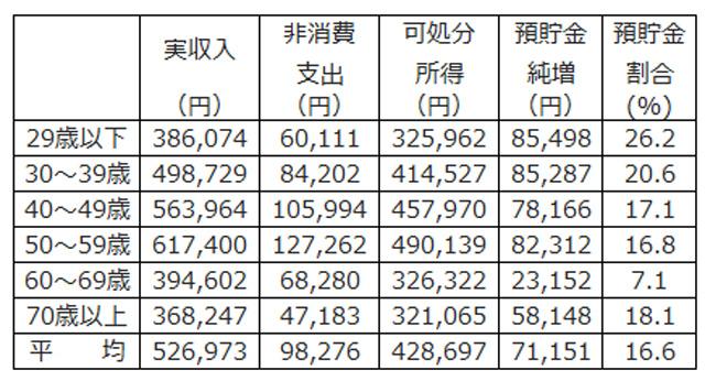 総務省家計調査・家計収支編・二人以上の世帯詳細結果表2016年
