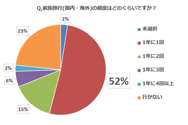 【子連れ旅行調査:Q1】家族旅行(国内・海外)の頻度はどのくらいですか?