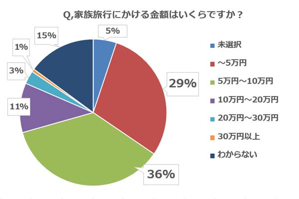 【子連れ旅行調査:Q2】家族旅行にかける金額はいくらですか?