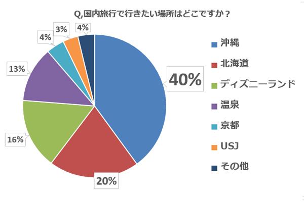 【子連れ旅行調査:Q5】国内旅行で行きたい場所はどこですか?