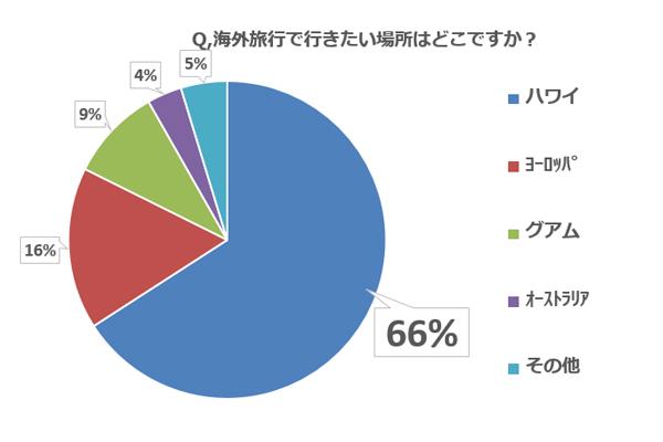 【子連れ旅行調査:Q6】海外旅行で行きたい場所はどこですか?