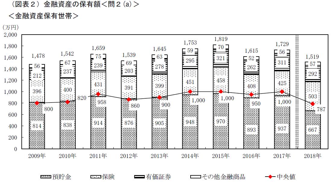 2018年貯金額減少グラフ家計の金融行動に関する世論調査