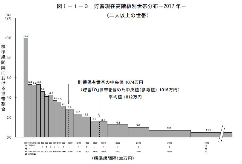 2018年発表家計調査貯蓄現在高階級別世帯分布