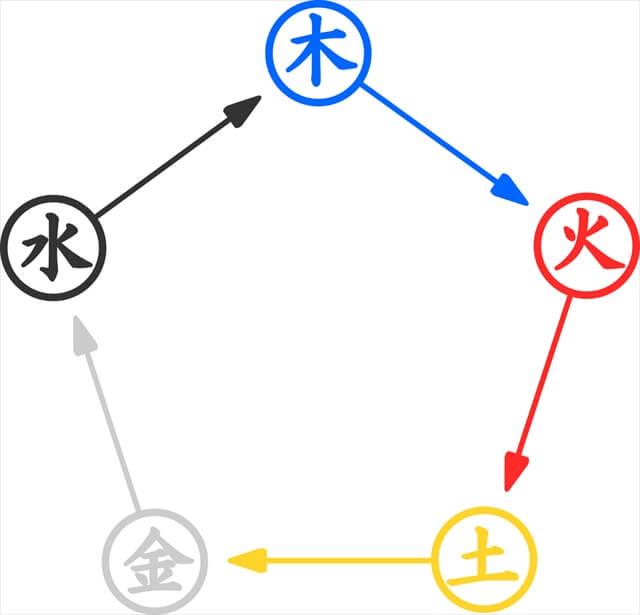 陰陽五行風水環境学
